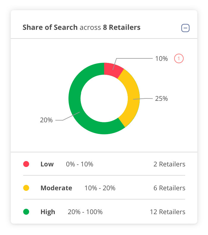 Share of Search